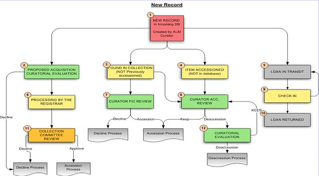 IDEA Database Workflow: New Record