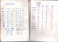 handwriting, writing, text, line, font, calendar, document,