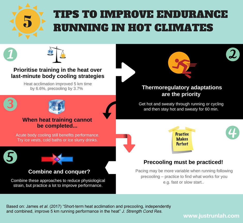Image result for INFOGRAPHICS ICE BATHS