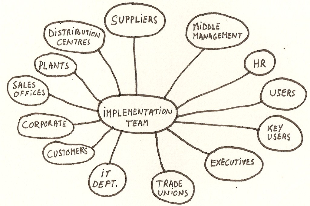 how to make a stakeholder map