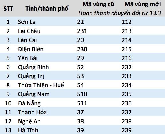 Mã vùng điện thoại mới các tỉnh thành 2017