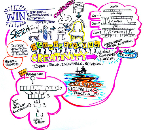 Crowdsourcing Creativity: Combining Ideas in Networks