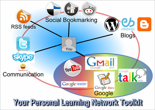 Apprentissage-Personal-Learning-Network-PNL_theMolisticView-CC-by-nc-sa-3