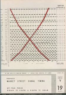 Proposed Market Street Signal Timing: Off-peak period (1948)