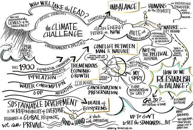 World Forum on Enterprise & the Environment, Oxford 2010, Plenary Scribing