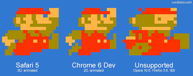 Pure CSS animated 3D Super Mario Icon