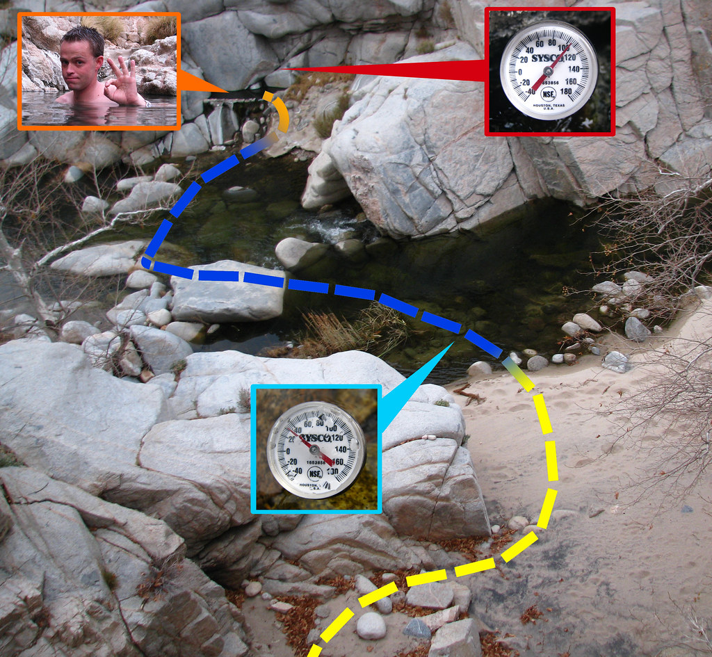 Deep Creek Hot Springs Temperatures