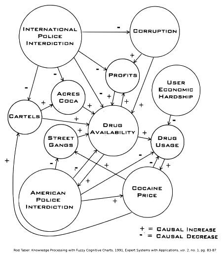 Fuzzy Cognitive Chart: Drug Crime