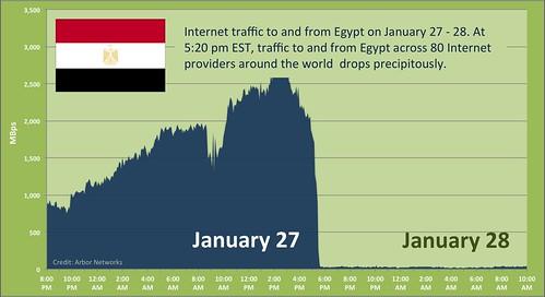 Provoz Internetu z/do Egypta mezi 27. a 28. lednem 2011. V 17.20 byl provoz náhle přerušen se všemi 80 poskytovateli připojení.