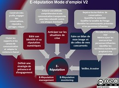 Digital Reputation Blog_ E-réputation Mode d'emploi V2 by Amalbel