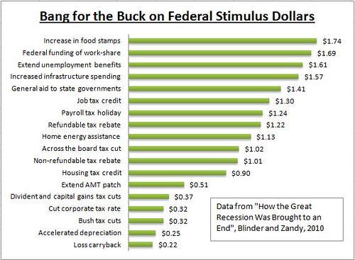 Fiscal Stimulus Bang for the buck