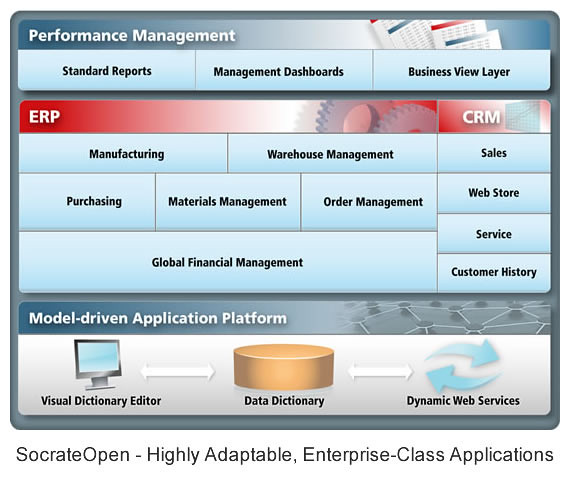 Erp Site Map: Highly Adaptable, ERP & CRM Enterprise-Class