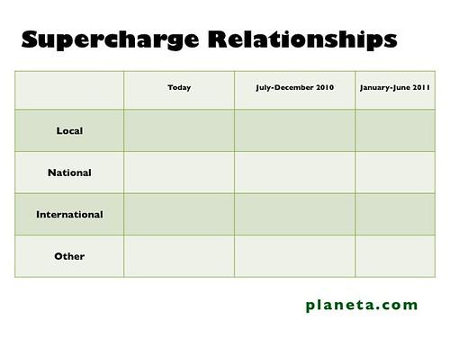 Storytelling Now Worksheet: Supercharge Relationships