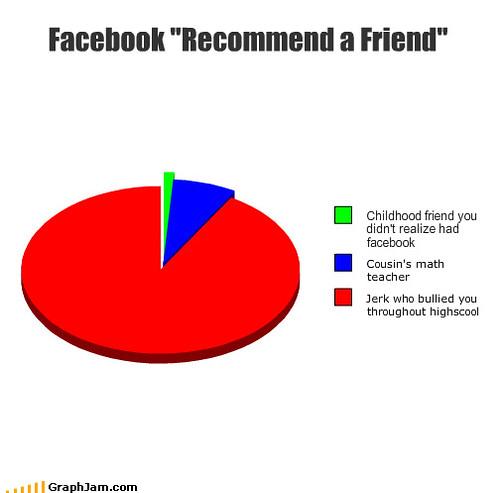 Facebook: Recommend a Friend