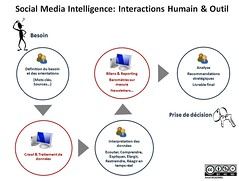Social Media Intelligence- Interactions Humain & Outil by Amalbel