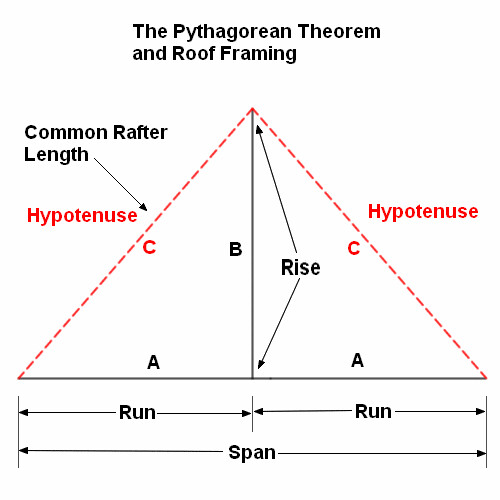 Pythagorean Theorem Roof Framing 1 Flickr Photo Sharing
