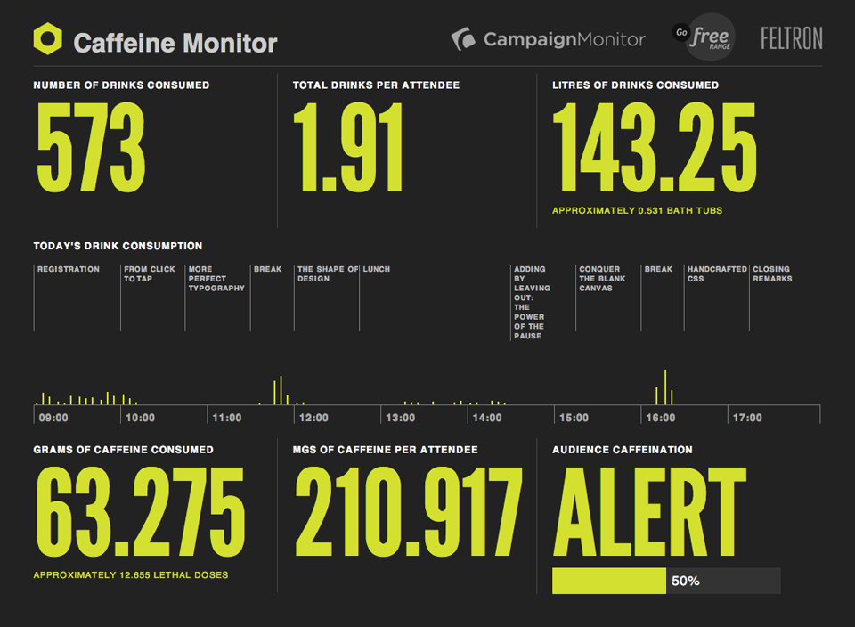 Caffeine monitor dashboard: Displaying the volume of caffeine consumed over time.