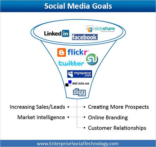 social media, 2012, impatto, seo
