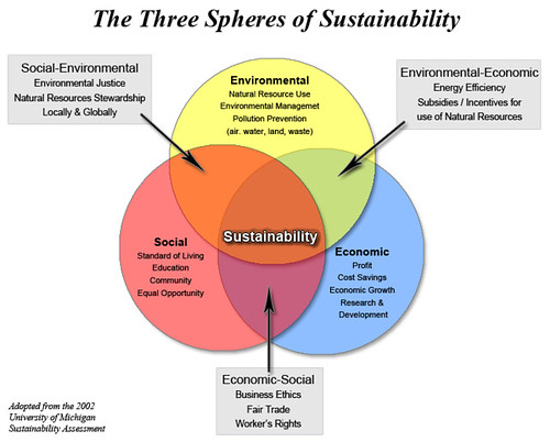 sustainability_spheres