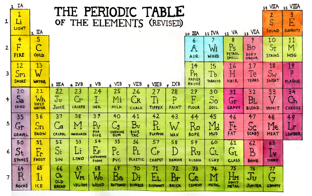 periodic table cute periodic table switzerland by ath mar - Periodic Table Names Spelled Out