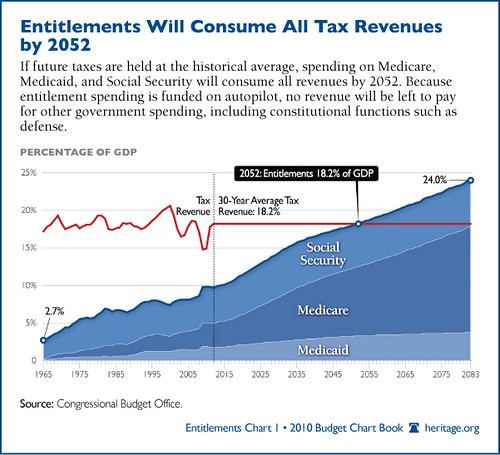 Entitlements Will Consume All Tax Revenues by 2052