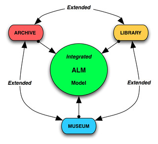 Archives, Library and Museum Integration: Modes of Integration