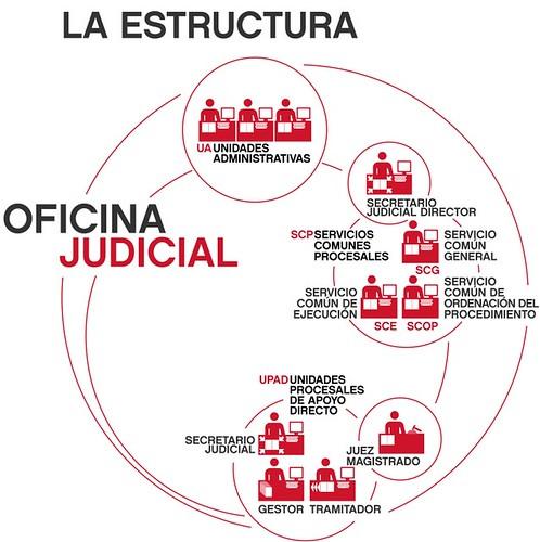 Estructura de un expediente judicial carpetas for Oficina judicial