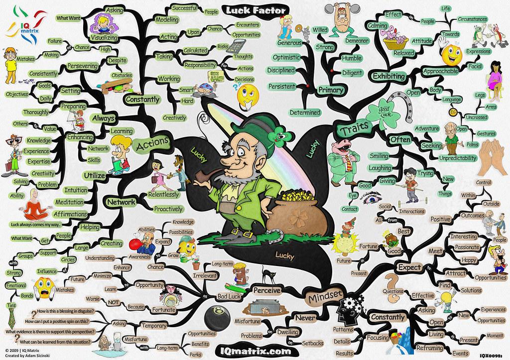 mind map of visual perception