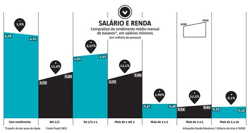 Salario e Renda