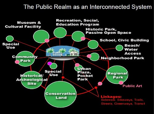 Public Realm as an Interconnected system, Slide from presentation, Leadership and the Role of Parks and Recreation in the New Economy, David Barth