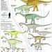 Brazilians dinosaurs by Eduardo Asta