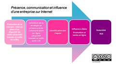 Digital Reputation Blog_Présence communication et influence by Amalbel