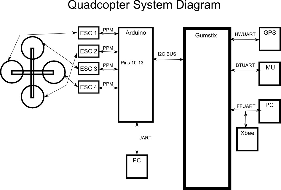 quadcopter system diagram