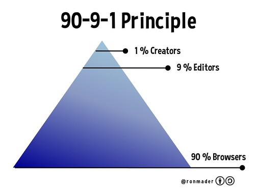 Exploring the 90-9-1 Principle @ronmader