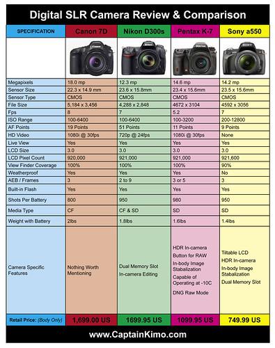 Canon 7D, Nikon D300s, Pentax K-7, Sony a550 - Comparison & Review