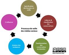 Processus de veille sur les médias sociaux by Digital Reputation Blog