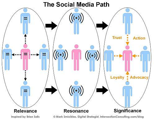 Social Media Path