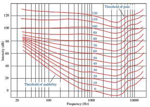 Fletcher Munson curve