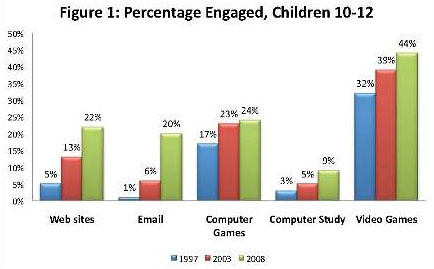 University of Maryland Researchers Find Home Computer Use by Kids Brings Benefits, But Not to All by Merrill College of Journalism Press Releases