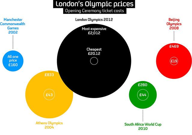 2012 Olympic Ticket Prices