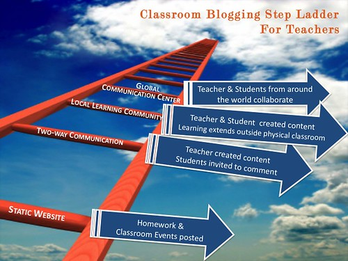 Classroom Blogging Step Ladder