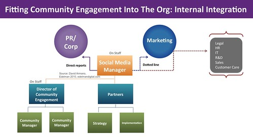 Community Management in org: Internal model