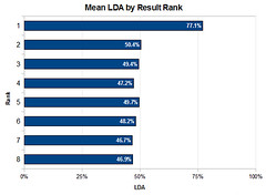 Mean LDA by Search Result Rank (via SEOmoz)