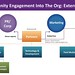 Community Managment in org: external model