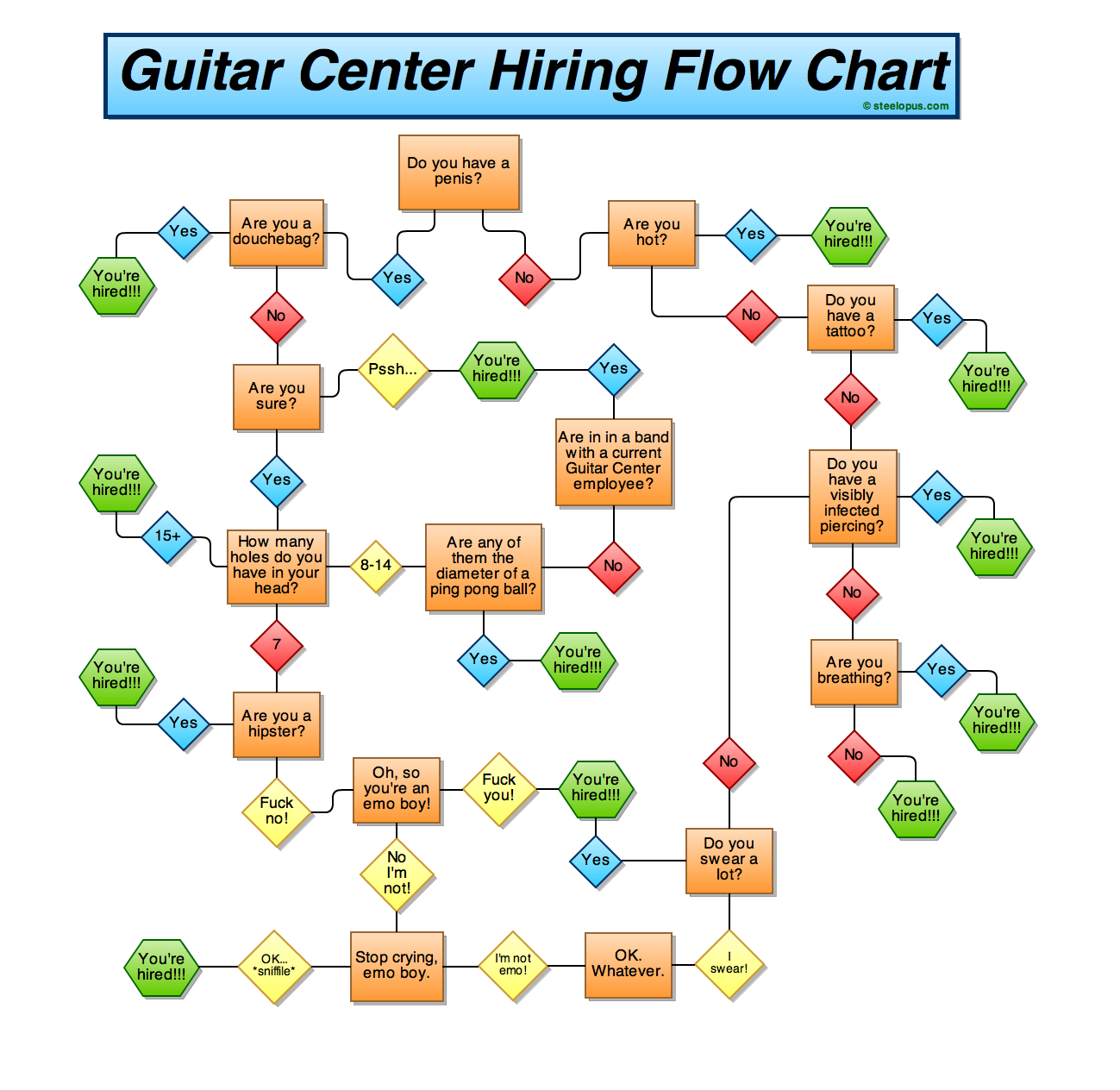 guitar center hiring flow chart click here to view the ful flickr. Black Bedroom Furniture Sets. Home Design Ideas