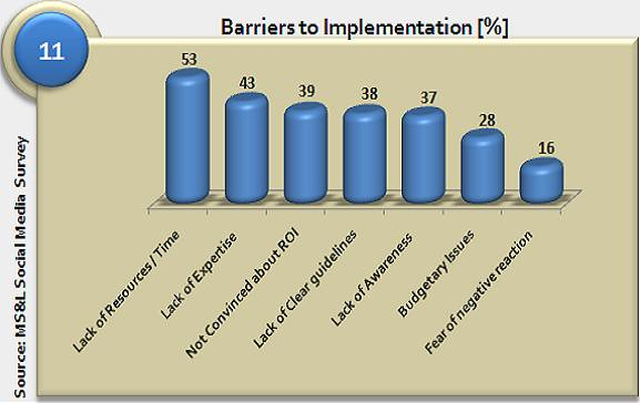 5 Main Barriers to Digital Engagement