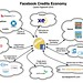 Facebook Credit currency economy by Laurel Papworth