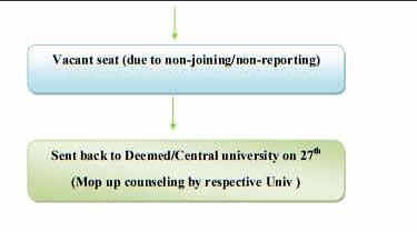NEET Deemed University Counselling Part 3