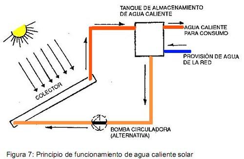 Calentador de agua con paneles solares for Placas solares para calentar agua