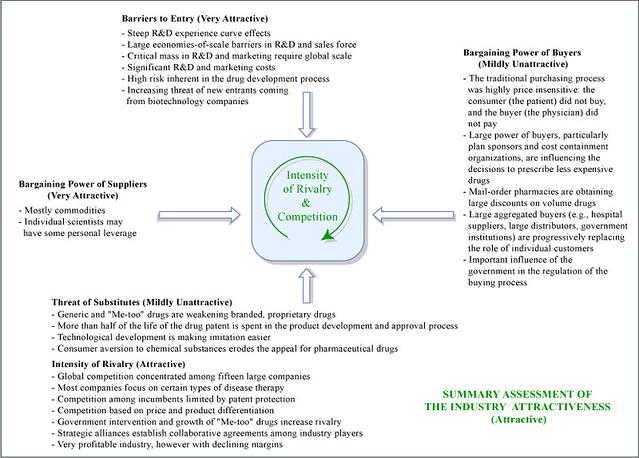 The Industry Handbook: Pharma Industry